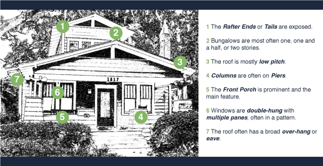 Anatomy Of A Craftsman House 28 Images Hung Window Diagram Home Utilitiy Improvements