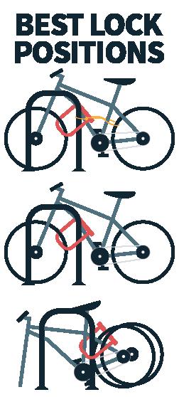 Bike Parking City Of Orlando Transportation Planning Division